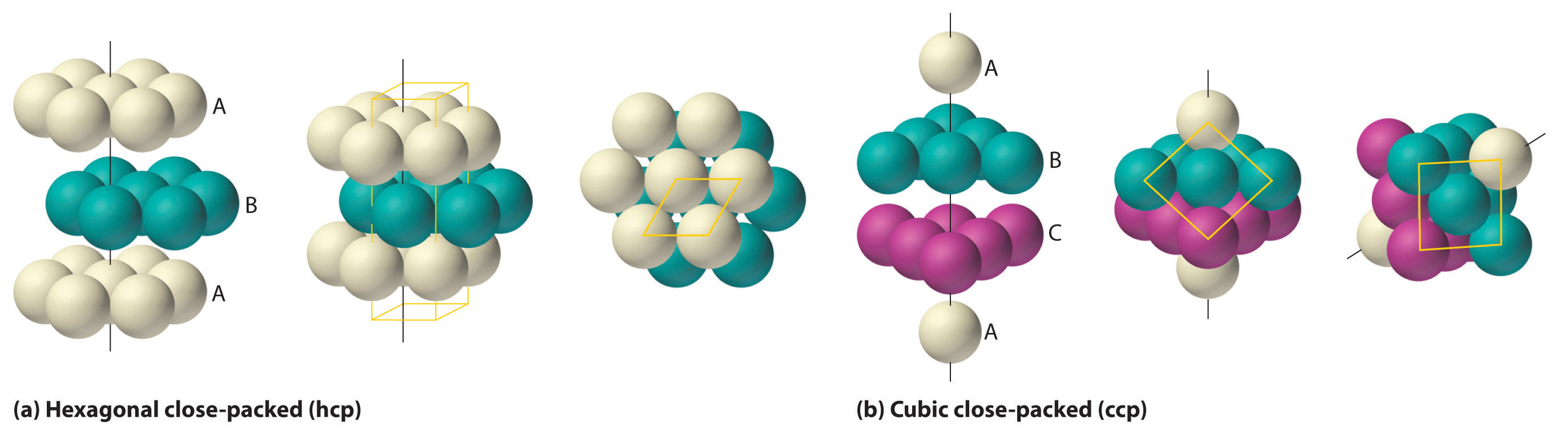 The Arrangement Of Atoms In Crystalline Solids At Diagram Below Which Shows Parts Inside One