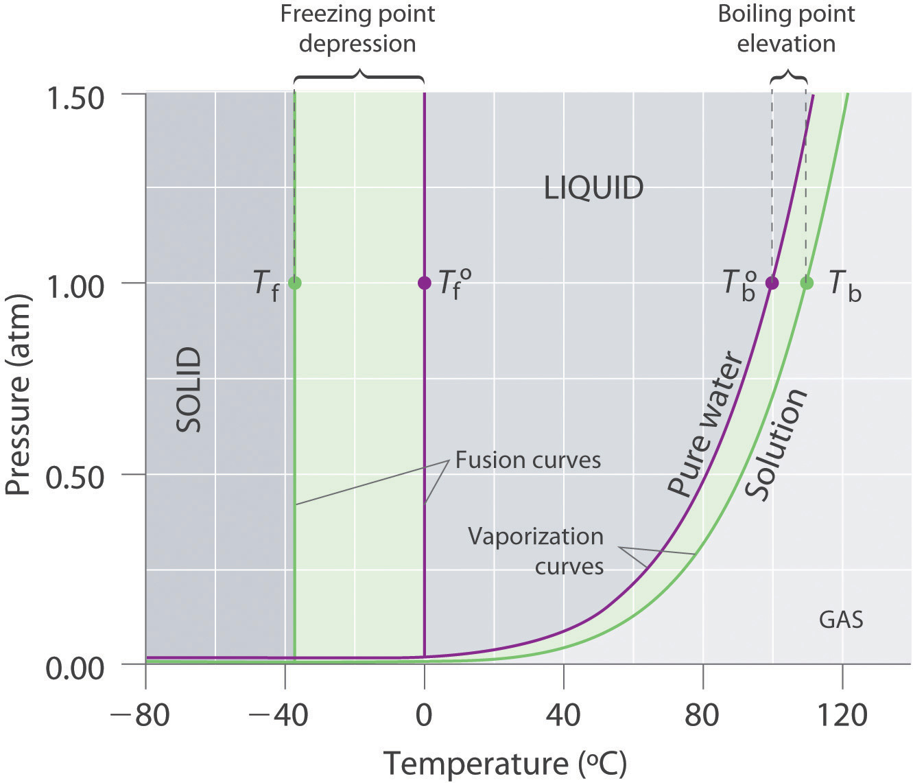 colligative properties of solutions : pure methanol phase diagram - findchart.co