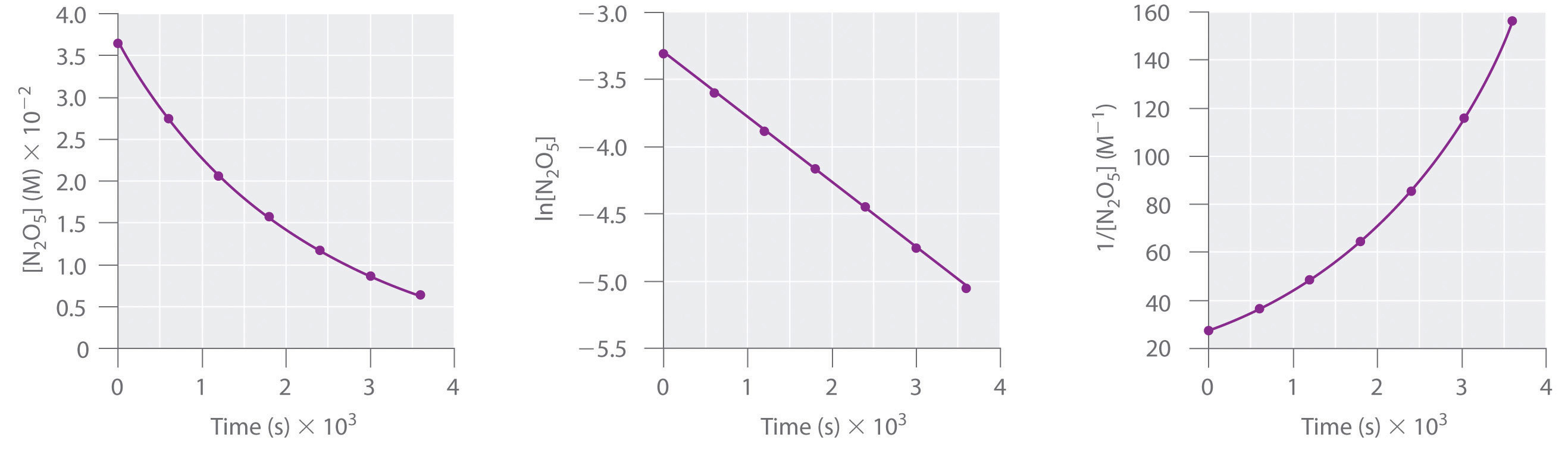 Using Graphs To Determine Rate Laws Rate Constants And Reaction Orders