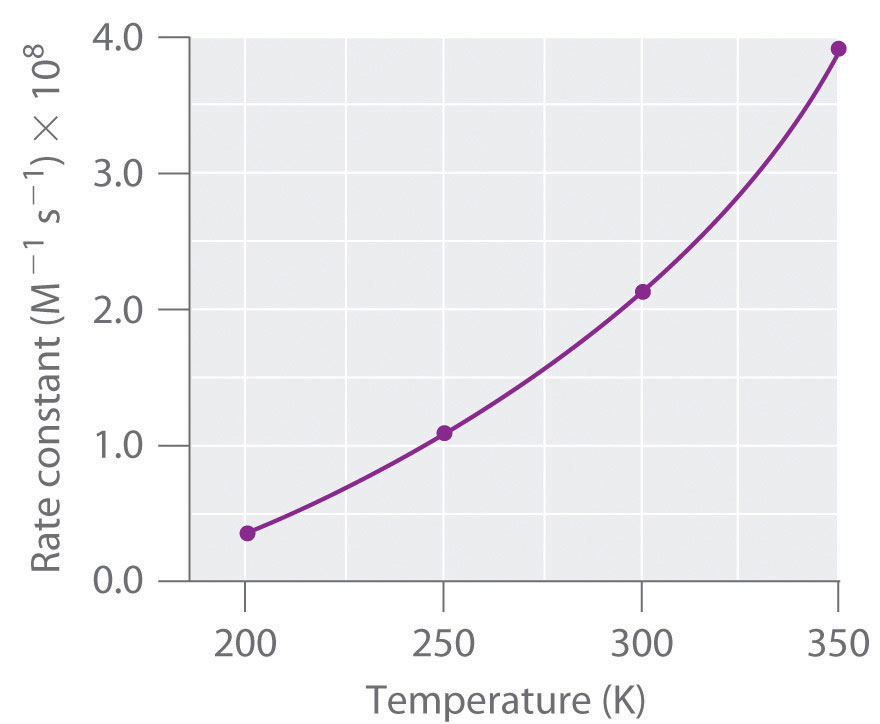 temperature vs rate of reaction essay Rate of reaction of sodium thiosulfate and  including the effect of hcl concentration and the effect of temperature the reaction rate is zero-order with .