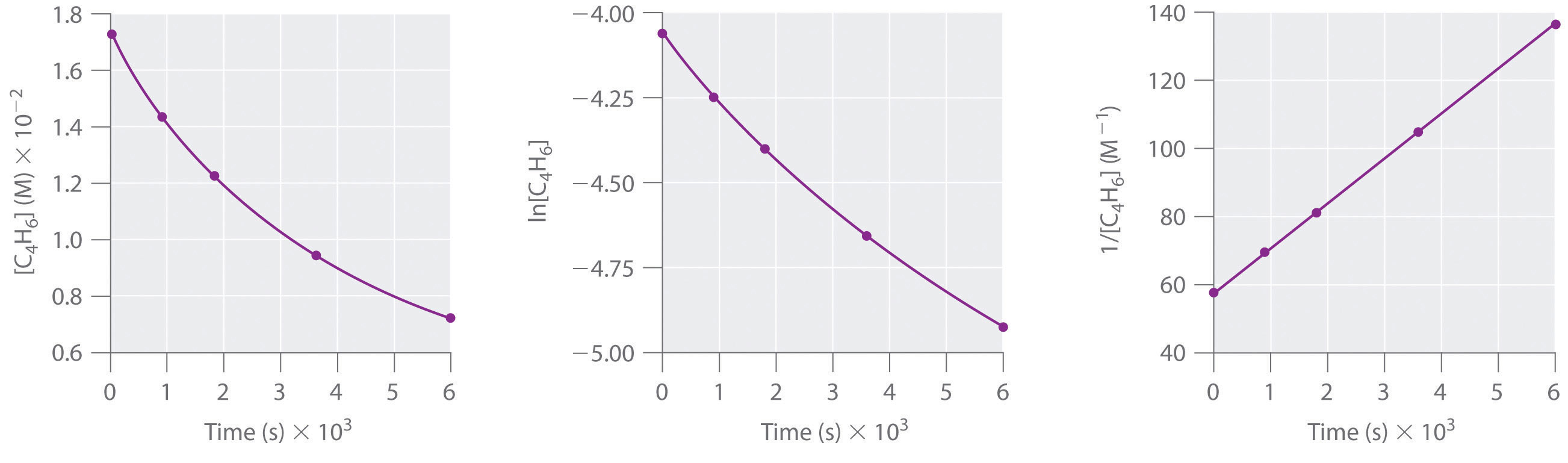 Using Graphs to Determine Rate Laws, Rate Constants, and ...
