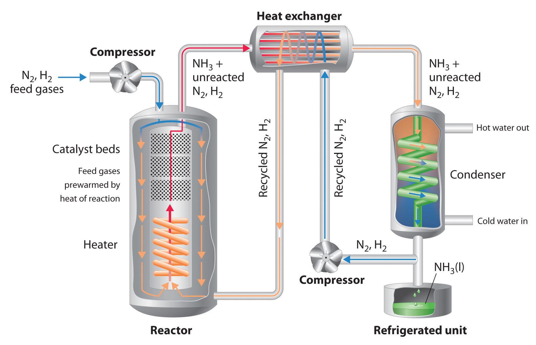 Liquid Ammonia At Room Temperature