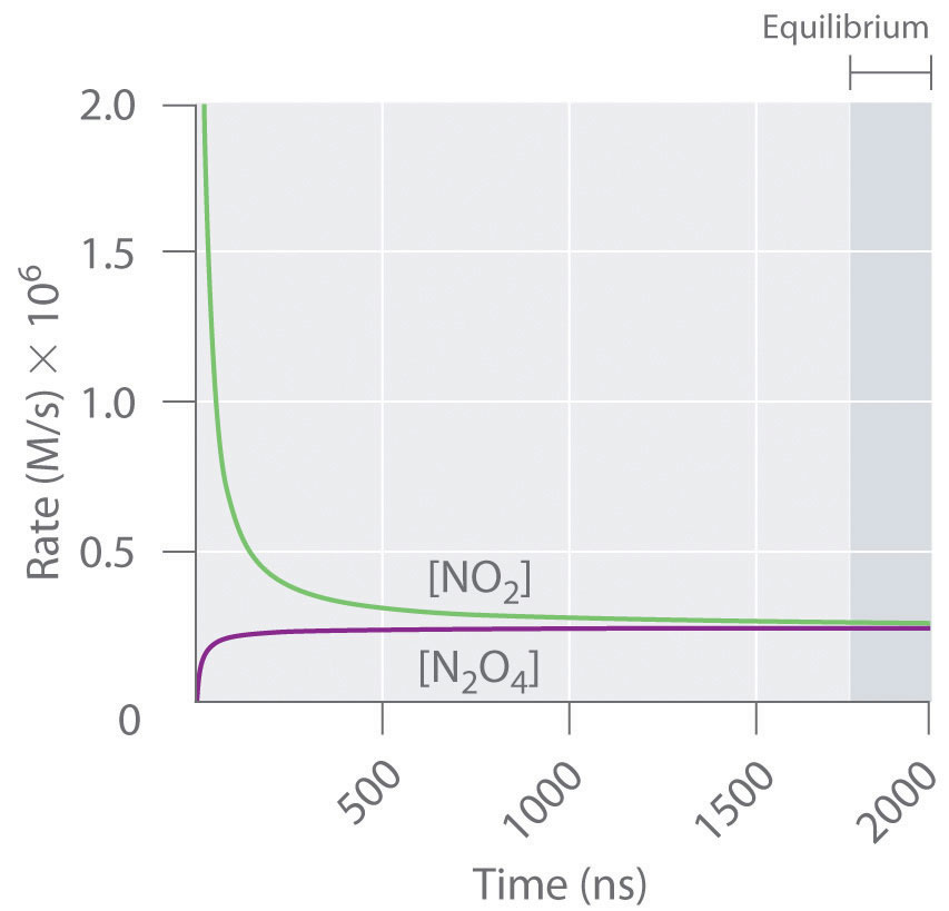 experiment 4 rdr chemical equilibrium Phase equilibrium, chemical equilibrium, and a test of the third law:  for a more  comprehensive list of citations to this article, users are.