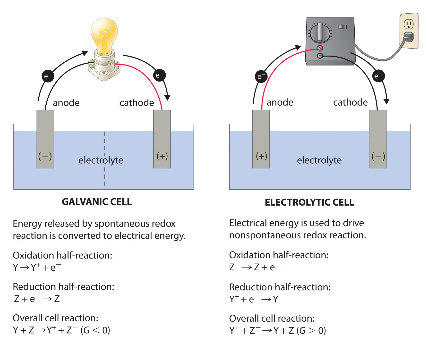 Electrochemistry Common Symbols Include A Cell Battery Switches Meters Power Galvanic Left Transforms The Energy Released By Spontaneous Redox Reaction Into Electrical That Can Be Used To Perform Work