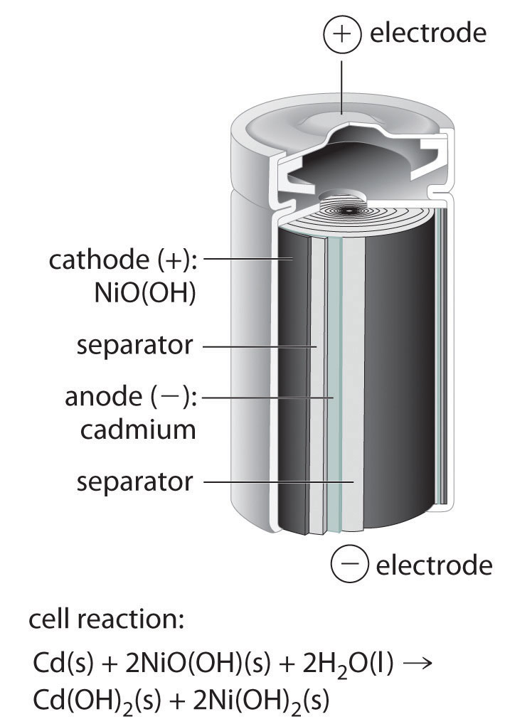 Commercial galvanic cells nickelcadmium nicad battery ccuart