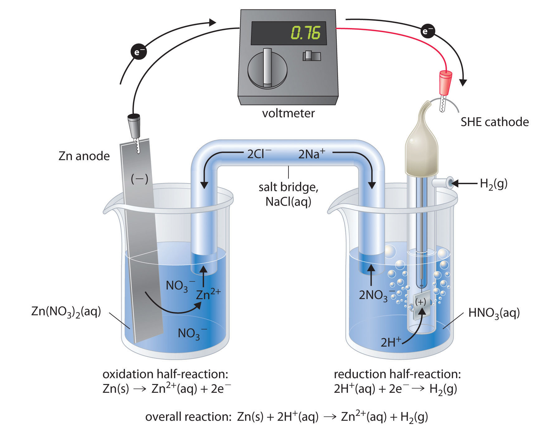 electrochemistry Galvanic cells traditionally are used as sources of dc electrical power a simple galvanic cell may contain only one electrolyte separated by a semi-porous membrane, while a more complex version involves two separate half-cells connected by a salt bridge.
