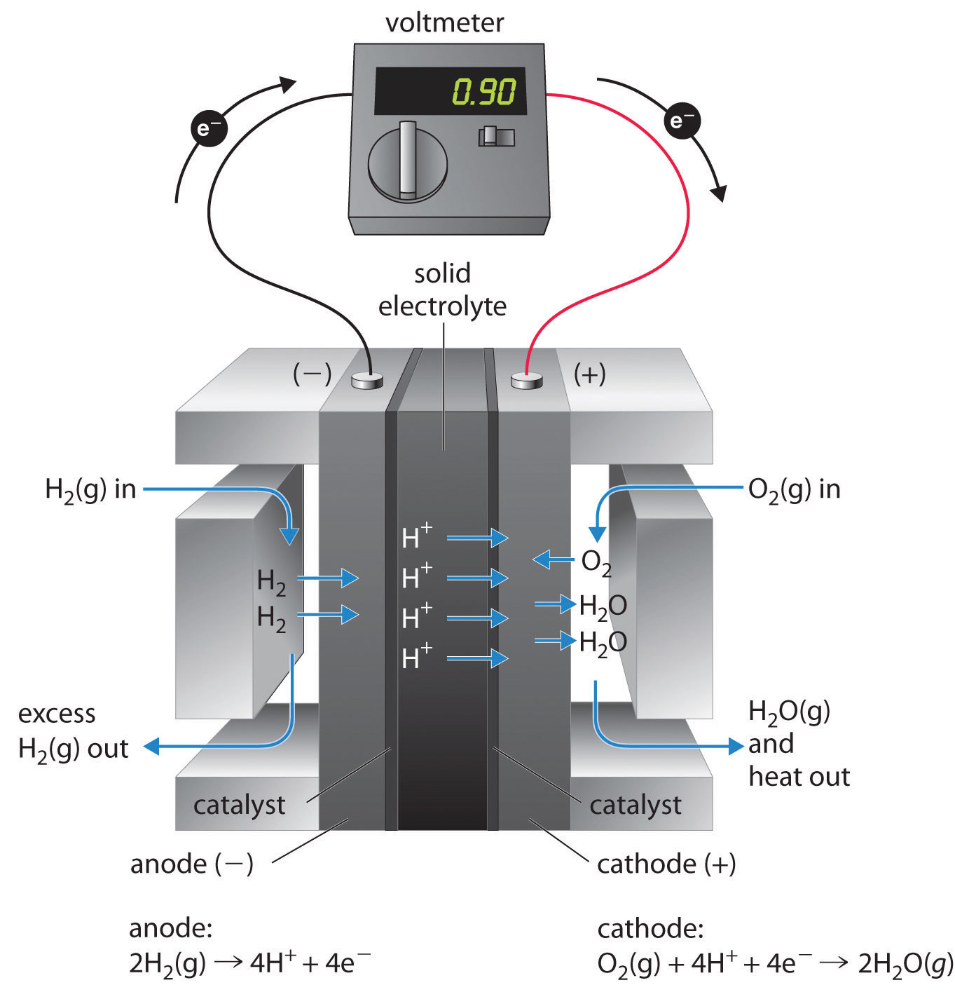 Electrochemistry Common Symbols Include A Cell Battery Switches Meters Power Fuel Cells