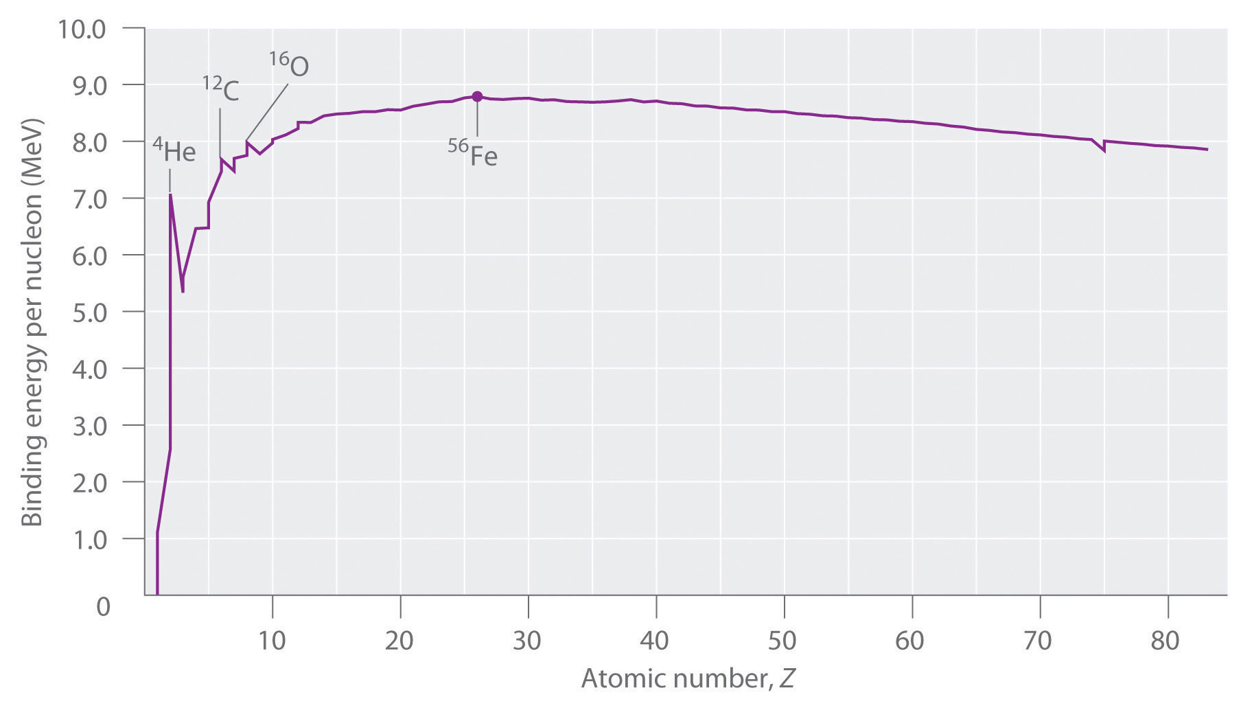 Binding energy per nucleon of uranium 238 dating 1