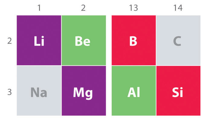 Boron family some interesting facts about the group diagonal relationships in the periodic table urtaz Choice Image