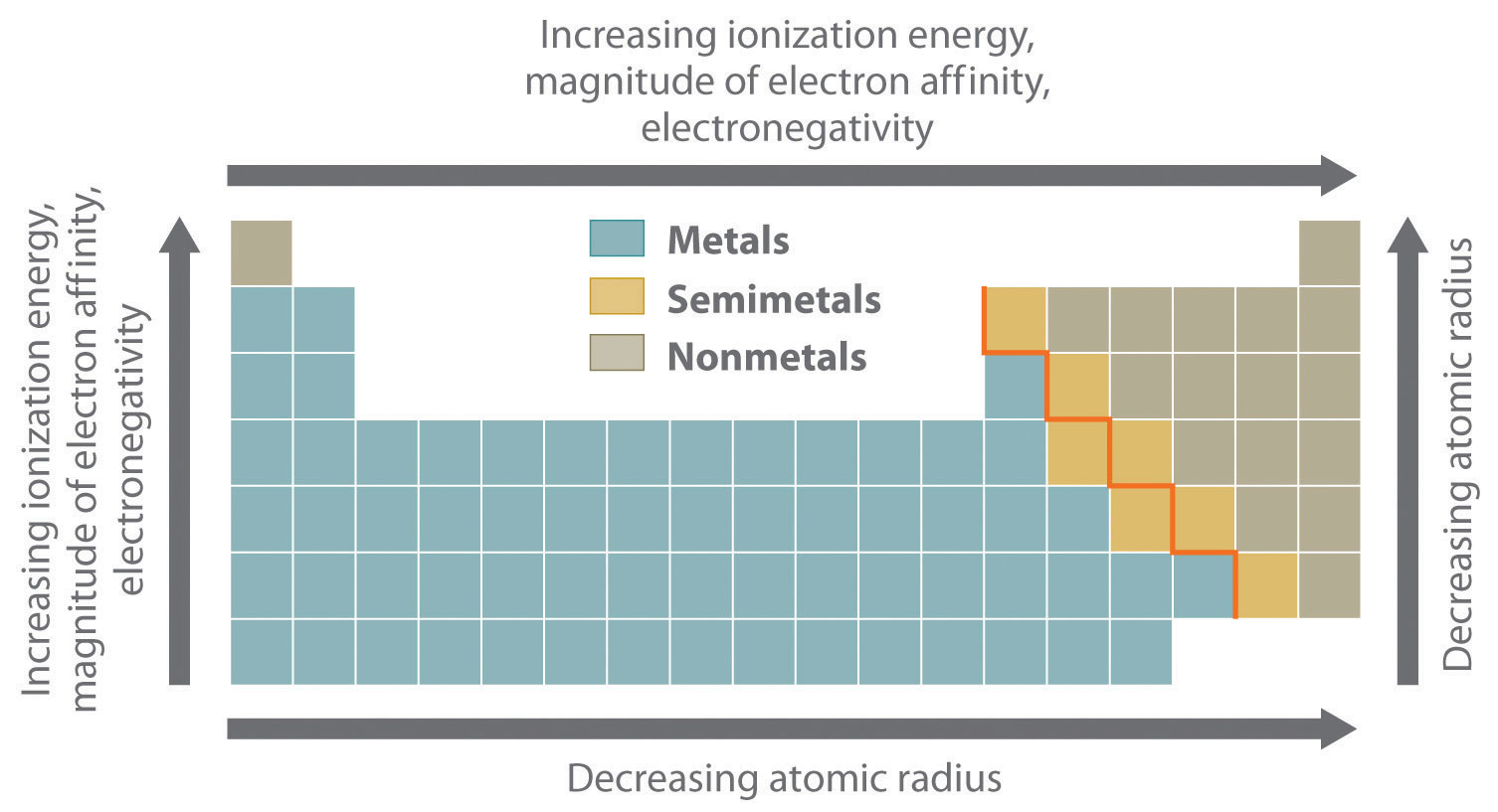 Chemicals Properties Of Metals And Nonmetals