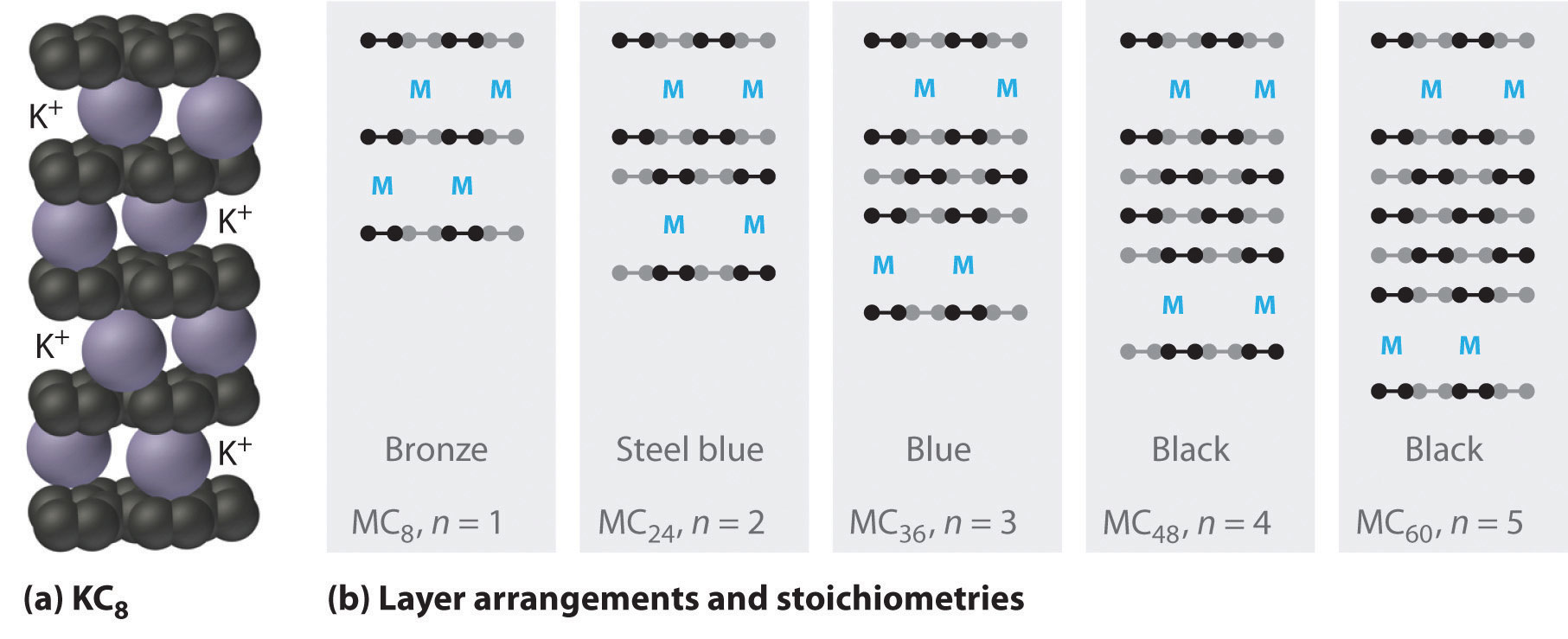 periodic trends and the s block elements - Periodic Table Alkali Metals Reactivity