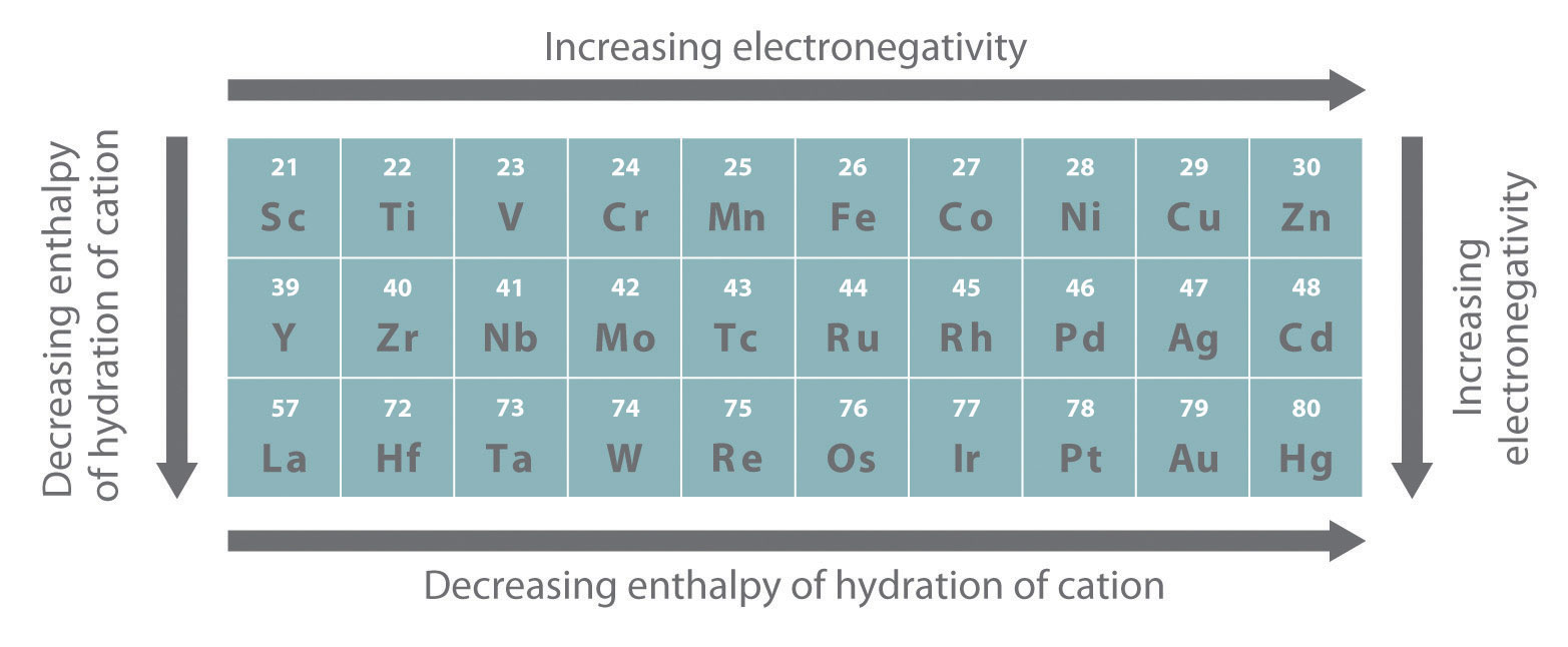 General Trends Among The Transition Metals