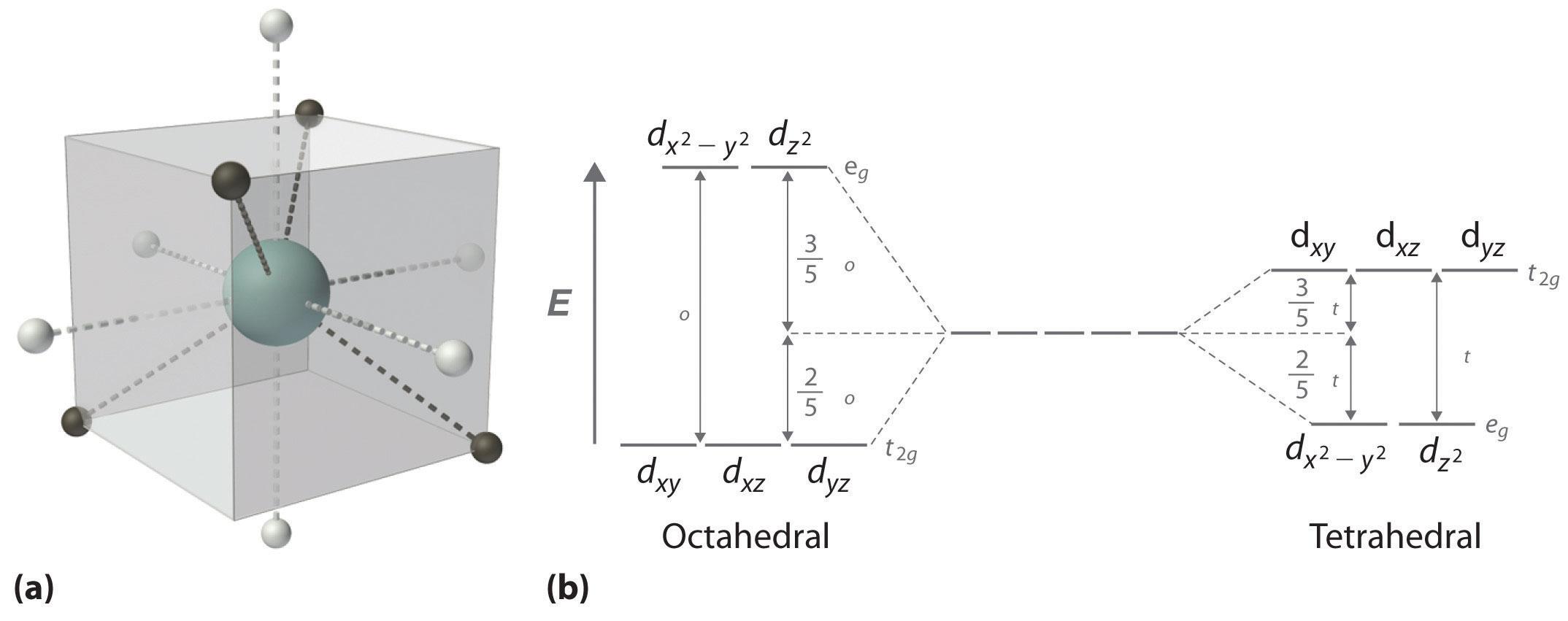 O2 molecular orbital diagram o2 molecular orbital diagram draw energy level diagrams this is the same diagram as the d block elements pooptronica Gallery