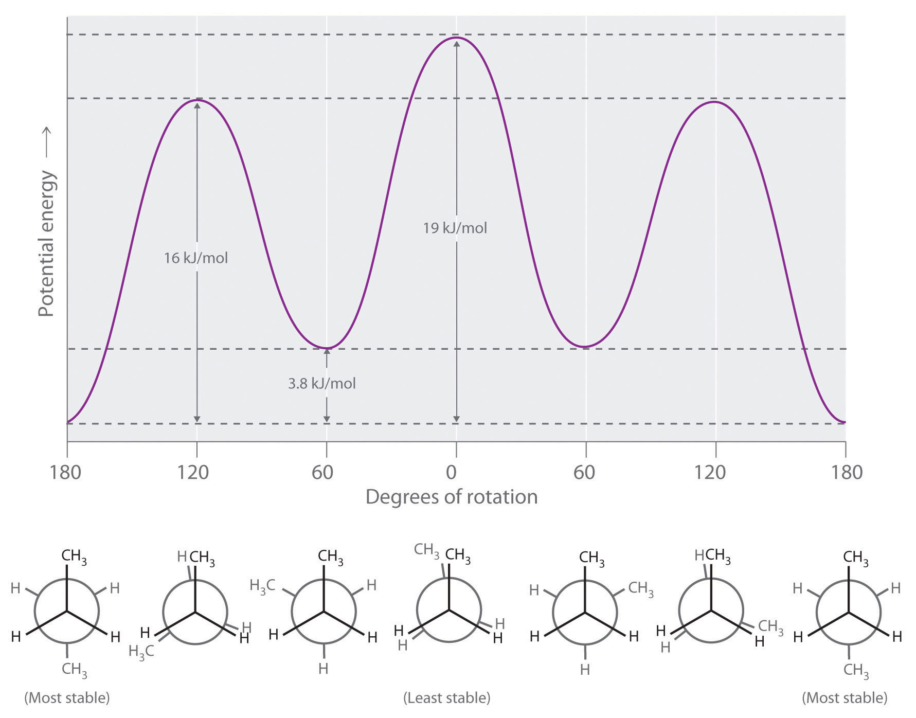 The least stable structure is  N Pentane Lewis Structure