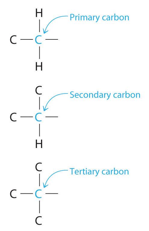 Reactivity Of Organic Molecules