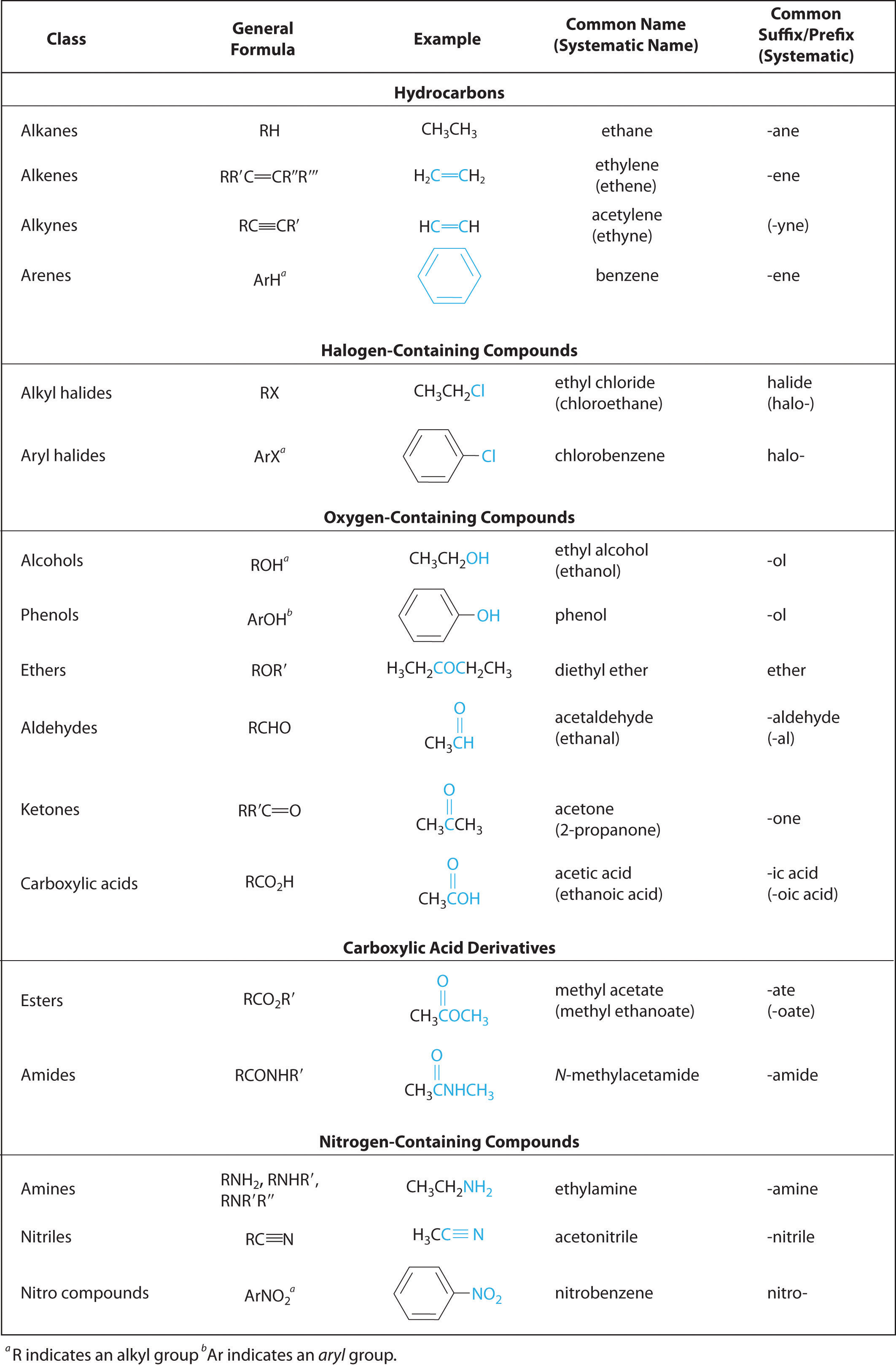 Printables Functional Groups Worksheet functional groups worksheet abitlikethis groups