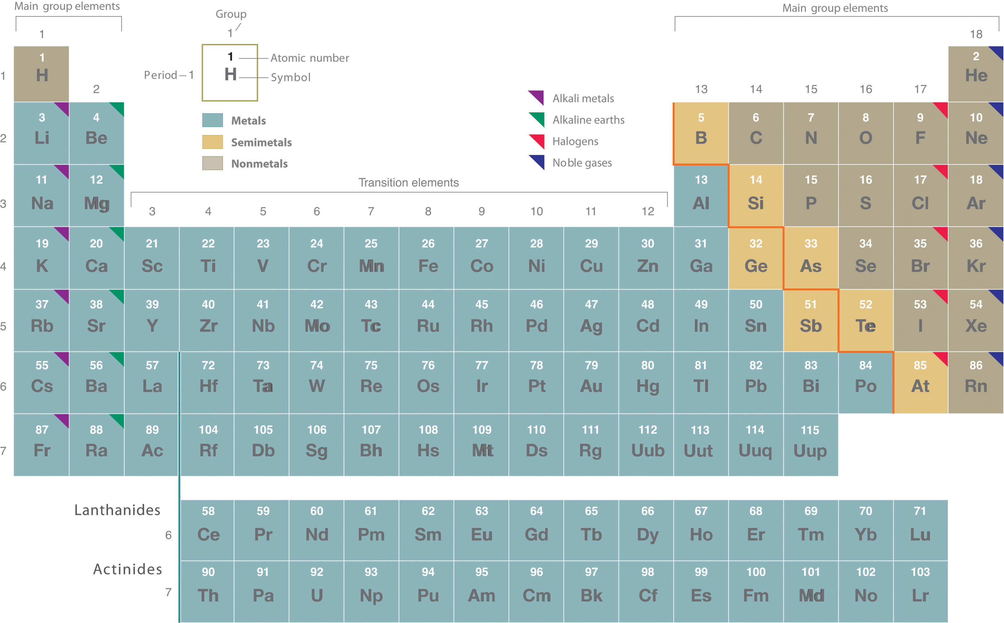 Periodic table alkali metals located periodic table metals periodic alkali located table of 124 figure the order elements periodic showing in table the urtaz Choice Image