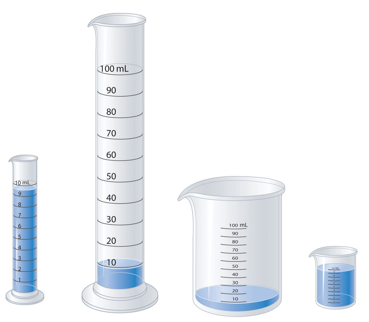 Volume Measuring Instruments : Introduction to chemistry