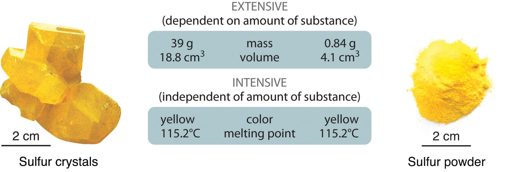 Contrast Intensive And Extensive Physical Properties