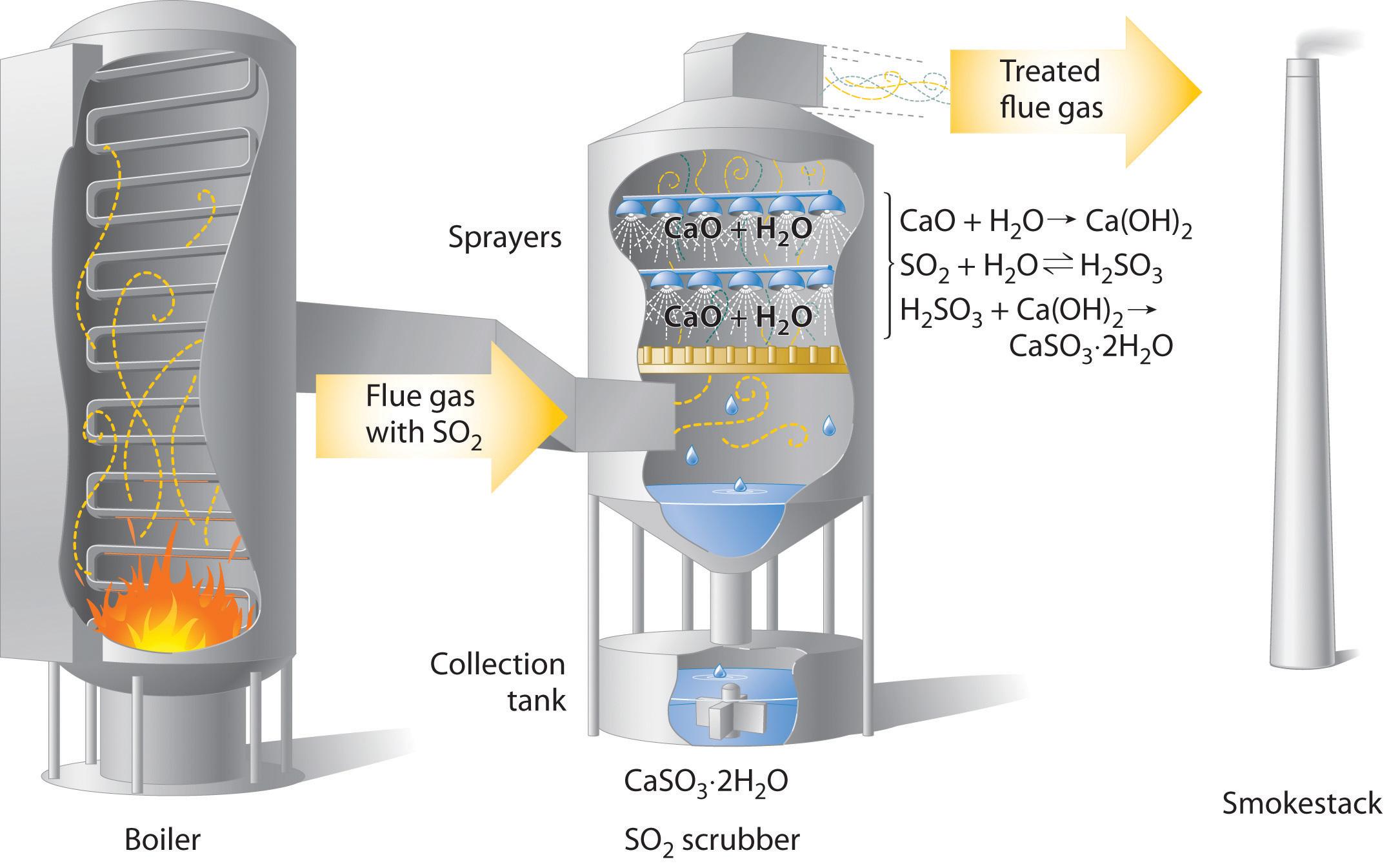 The Chemistry of Acid Rain