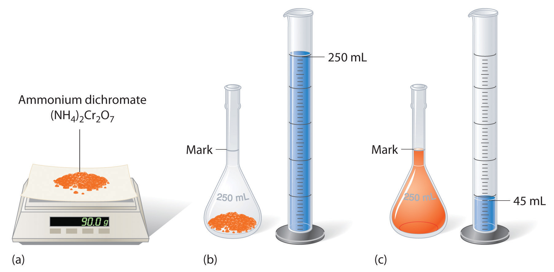 preparation of a standard solution of 4 preparation of standard solutions solutions of accurately known strength are called standard solutions a standard solution contains a known weight of reagent in a definite volume of solution.