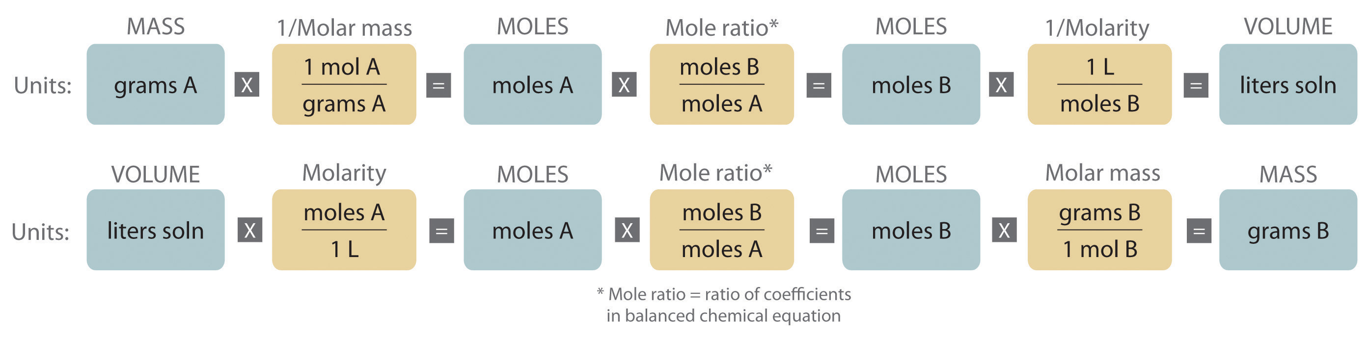 Stoichiometry Of Reactions In Solution