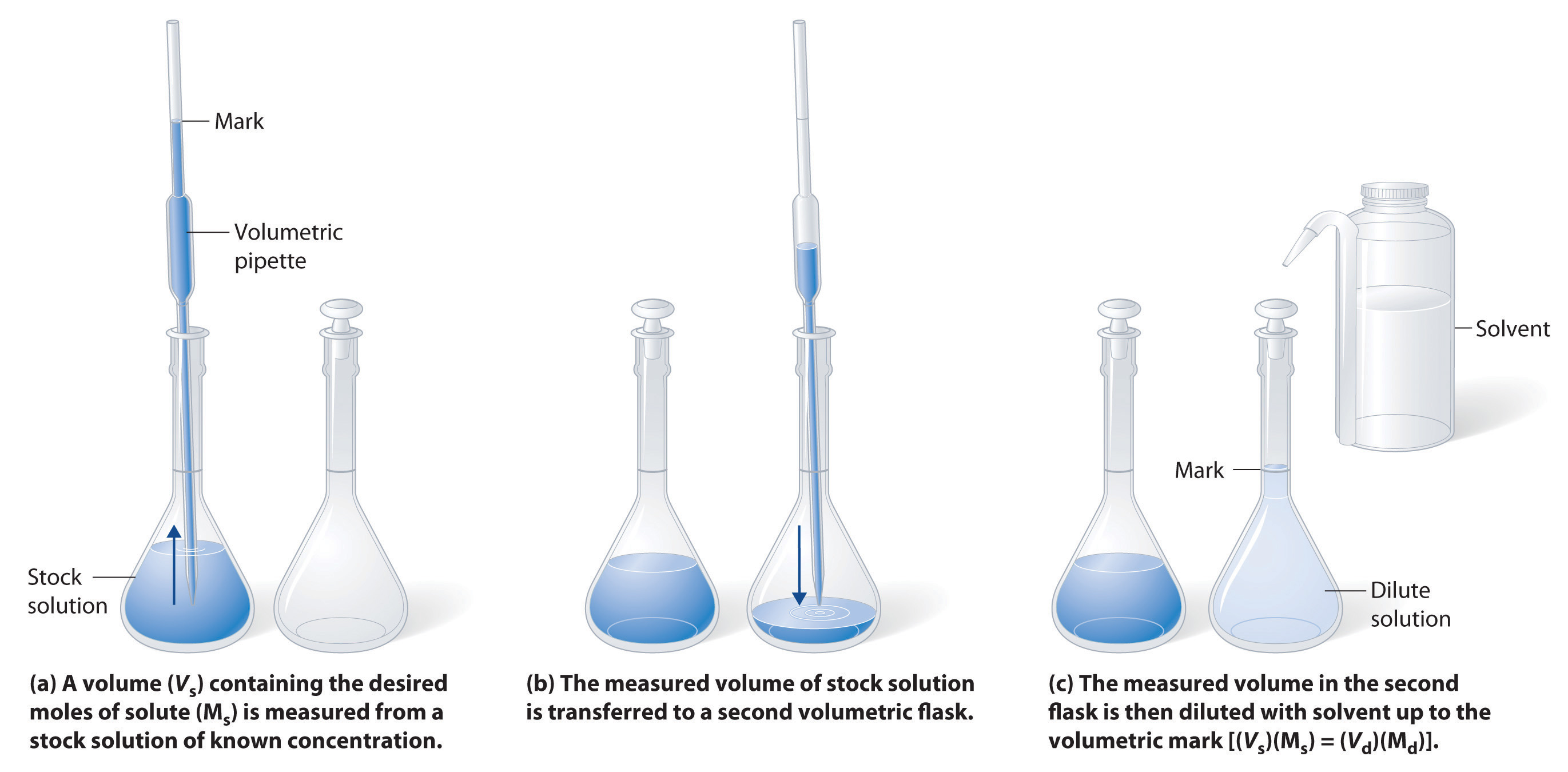 sodium and conical flask Titration is a quantitative approach to volumetric analysis, it is an  pipette 2cm3  of the sodium hydroxide solution into the conical flask ( try to.