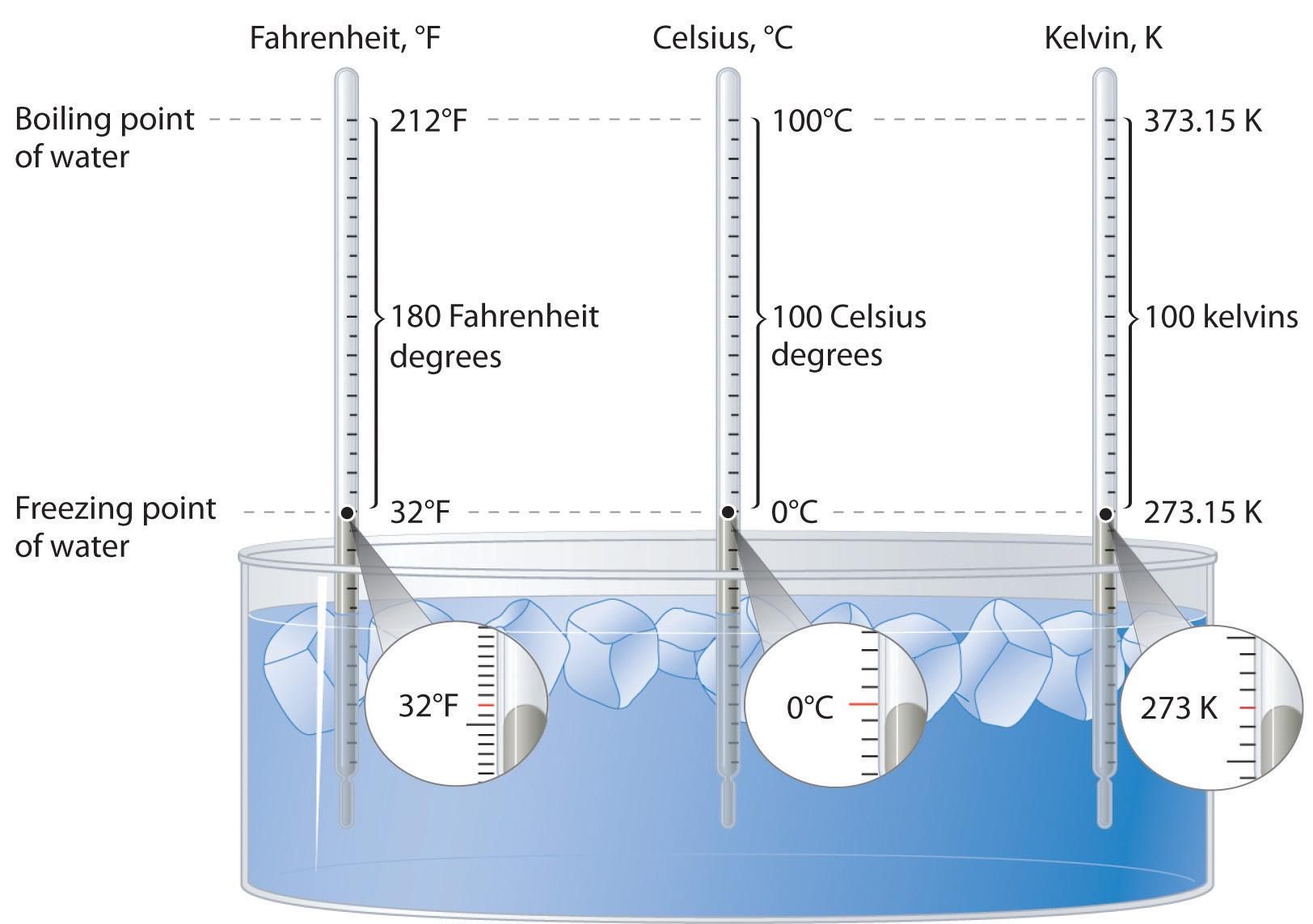 How do you convert 96 degrees Fahrenheit to Celsius?