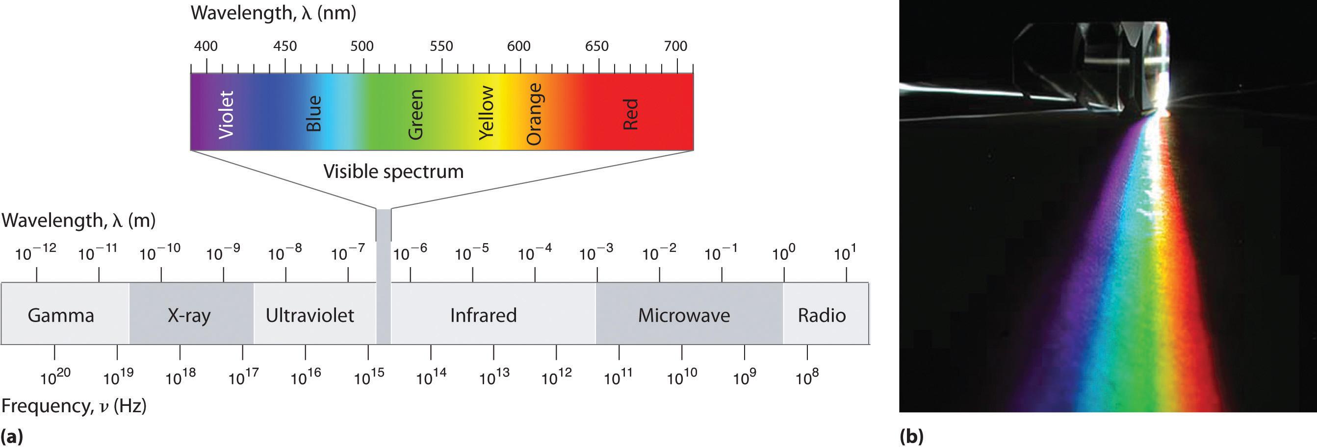 Electromagnetic wave radiation