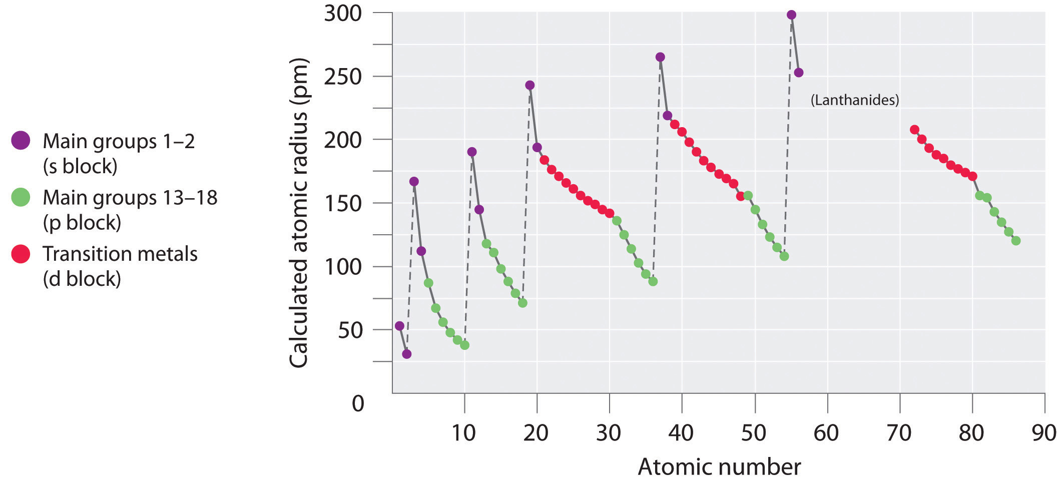 Sizes of atoms and ions - Size of atoms in periodic table ...
