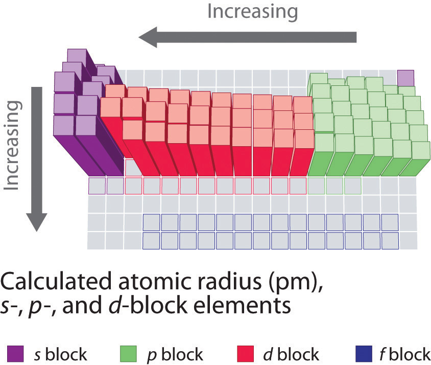 2 main trends honors chemistry online atomic radius urtaz Image collections