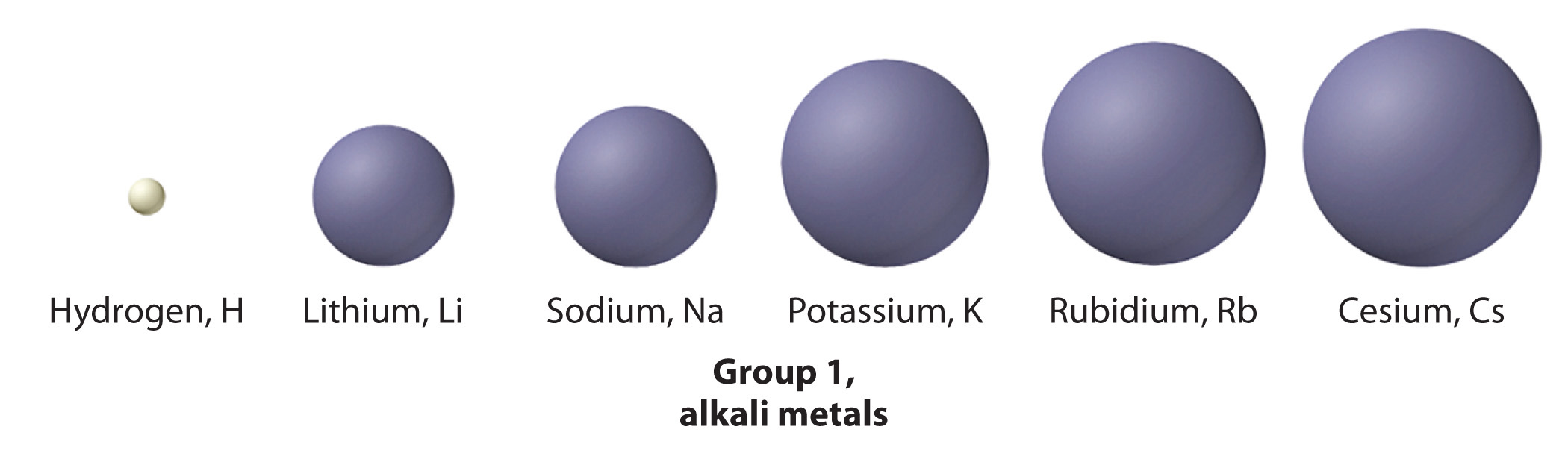Alkali Metals Group  Properties