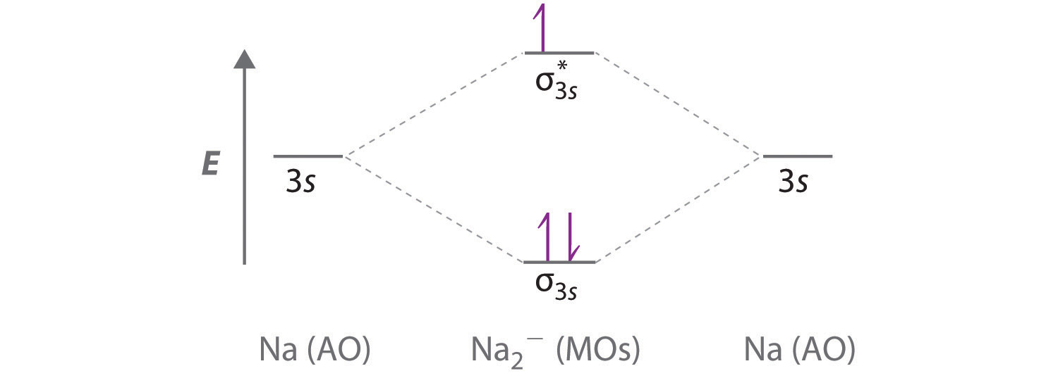 delocalized bonding and molecular orbitals