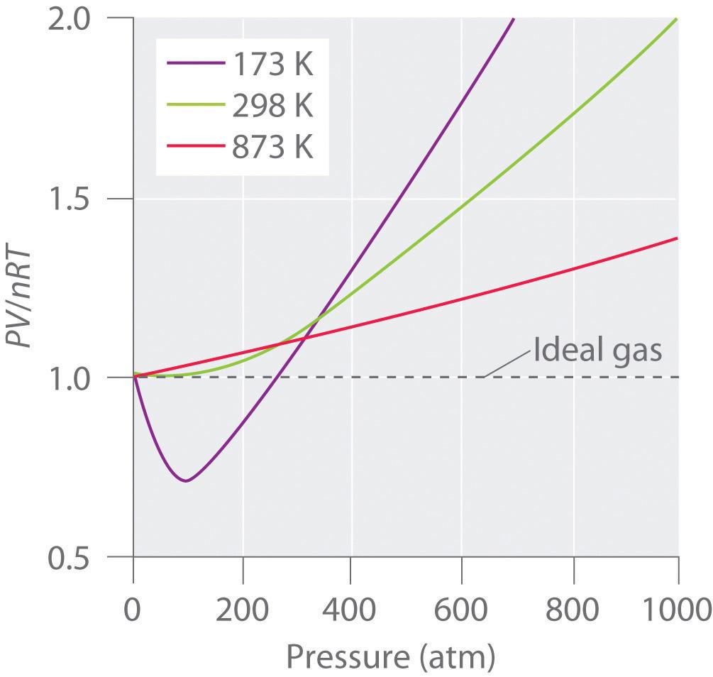 Ideal Gas No Volume