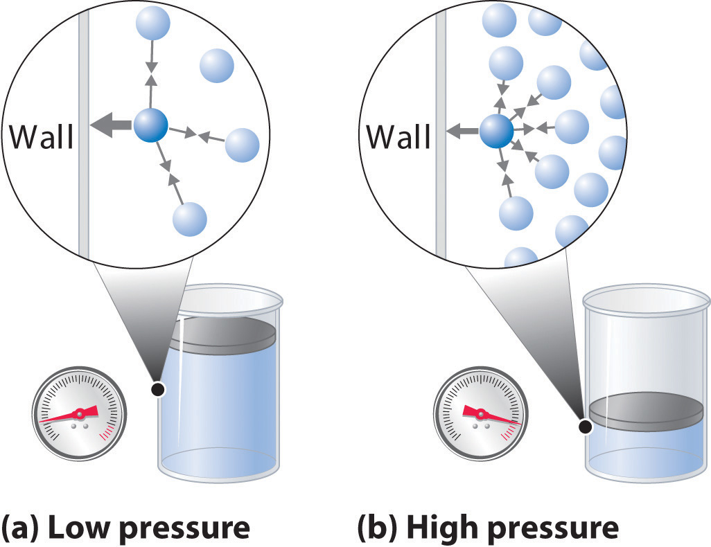 Wall Fans High Volume Low Pressure : The behavior of real gases