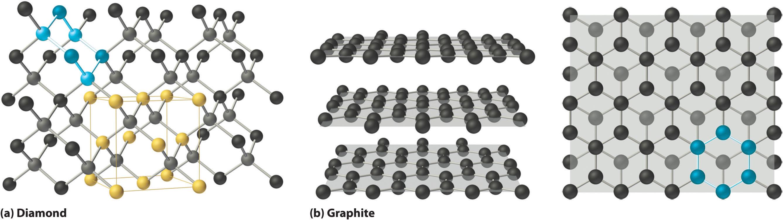 Correlation Between Bonding And The Properties Of Solids