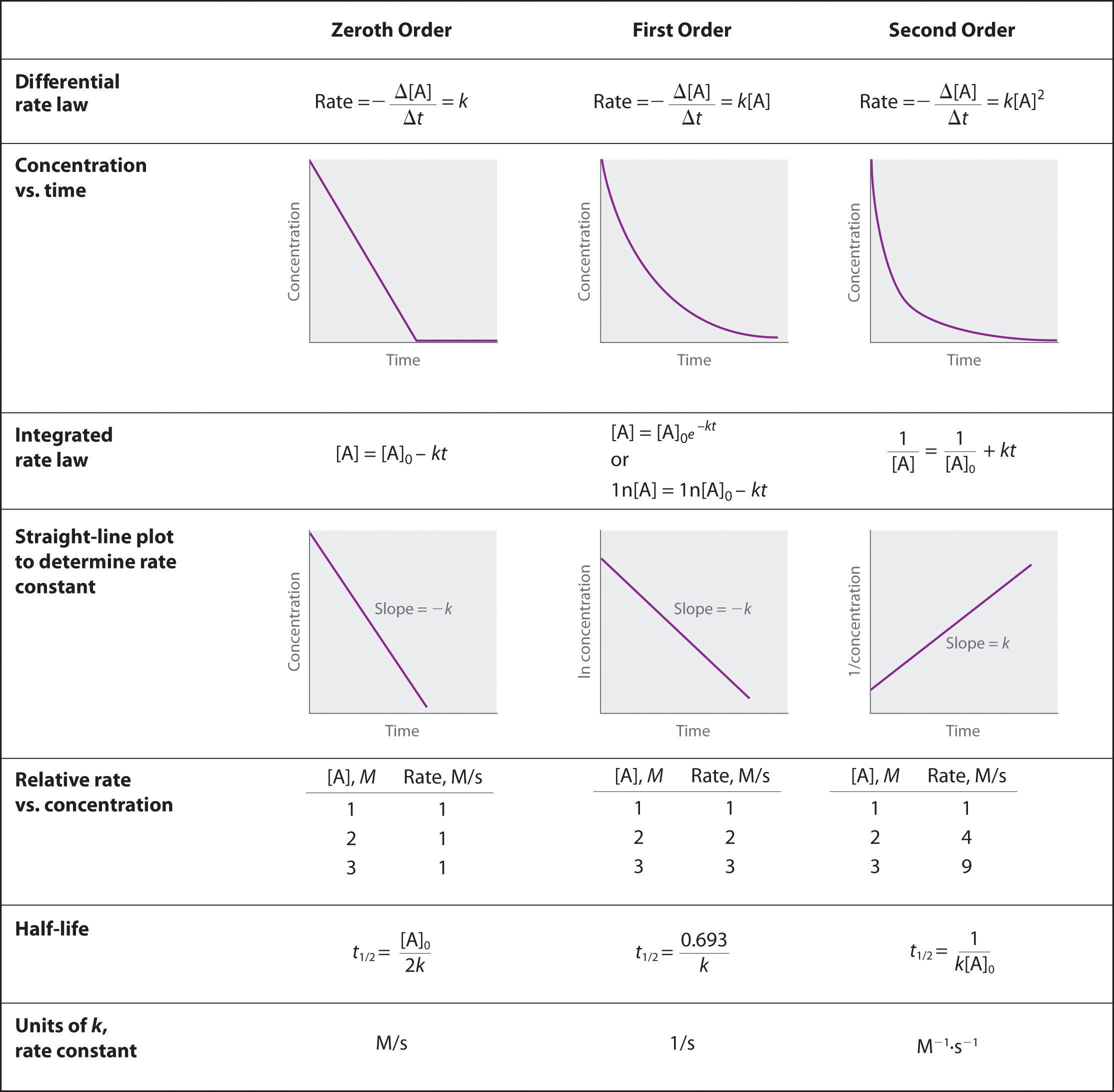 Free Worksheets all gas laws worksheet : Using Graphs to Determine Rate Laws, Rate Constants, and ...