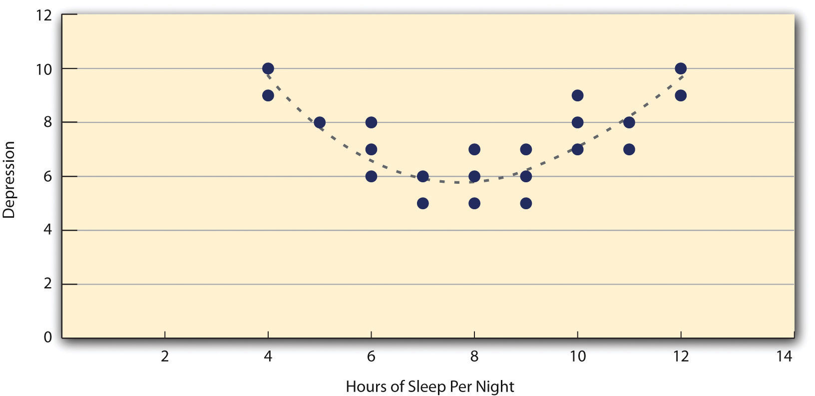relationship between insomnia and depression psychology essay Home a level and ib psychology sleep disorders: insomnia sleep stress/depression isn't the this doesn't show a causal relationship between insomnia.