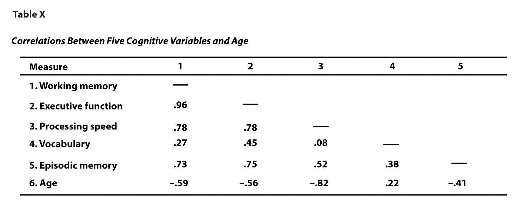 Dissertation Correlation Study Pearson