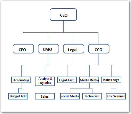 Organizational structure for Simple home structure