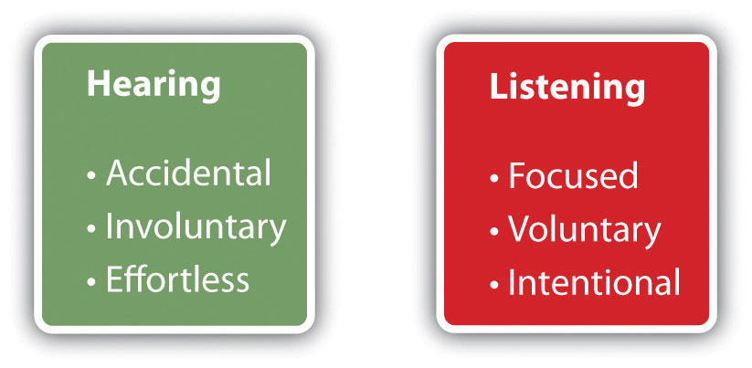 list the five parts of critical listening