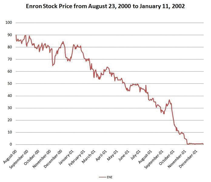 enron ethical issues Current ethical issues in managerial accounting case study the enron incident  enron incident refers to 2001 in the united states of enron.