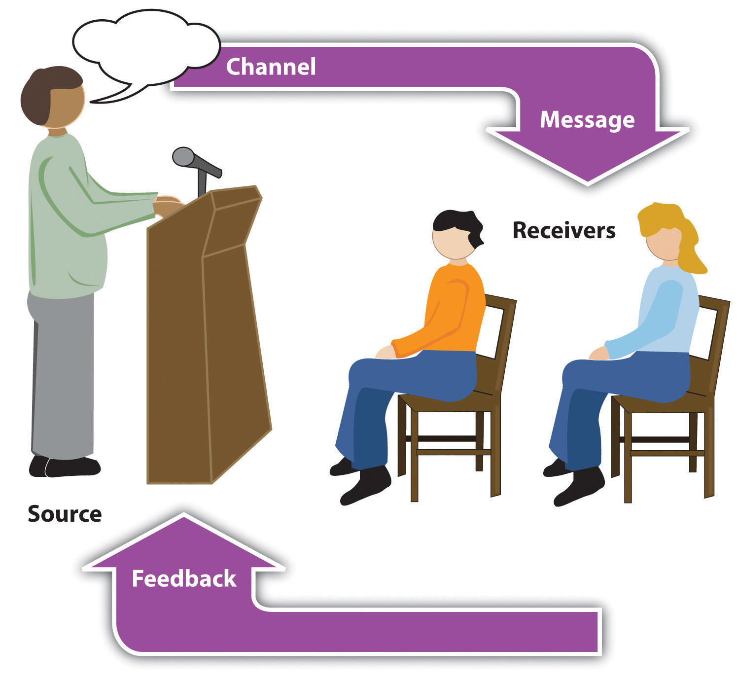 a description of the communication of the transactional process They describe communication as a process in which there is constant mutual   model of communication today 'represents it as a transactional process in which.