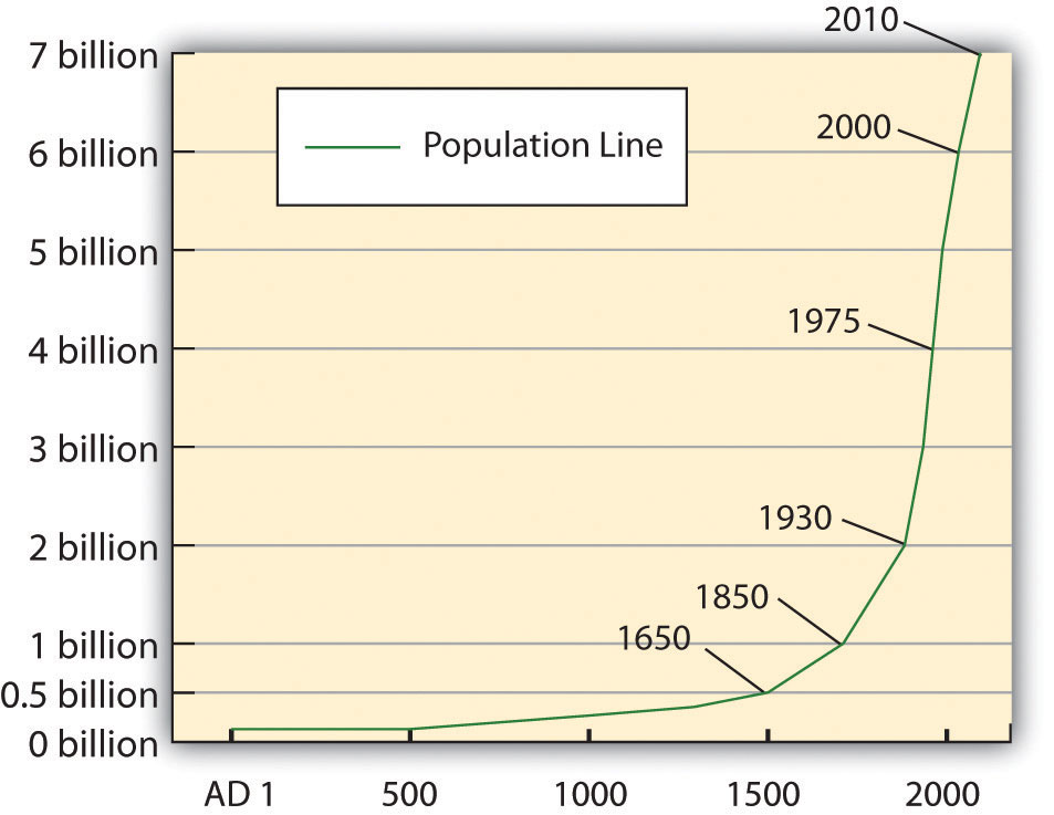 pollution and human population increases Journal of health and pollution: september 2017, vol  as more of the world  undergoes development and human populations increase, industrialization is  also.