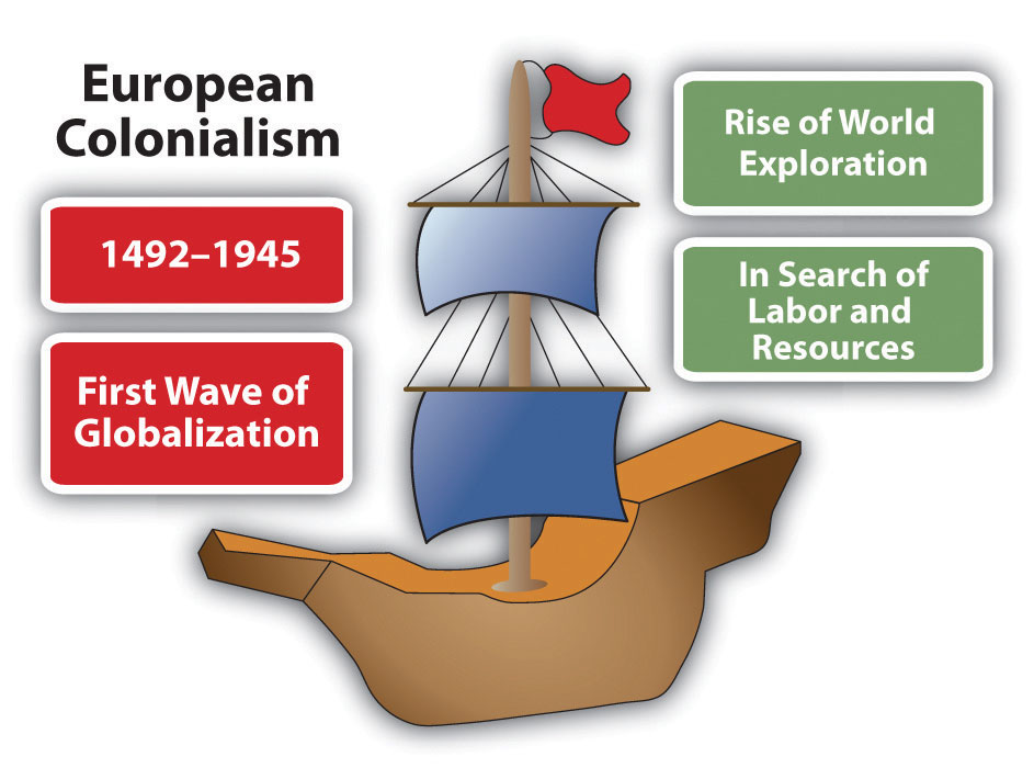 the impact of european colonialism in