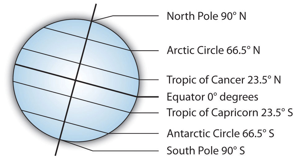Drawing Lines Of Longitude And Latitude : Geography basics