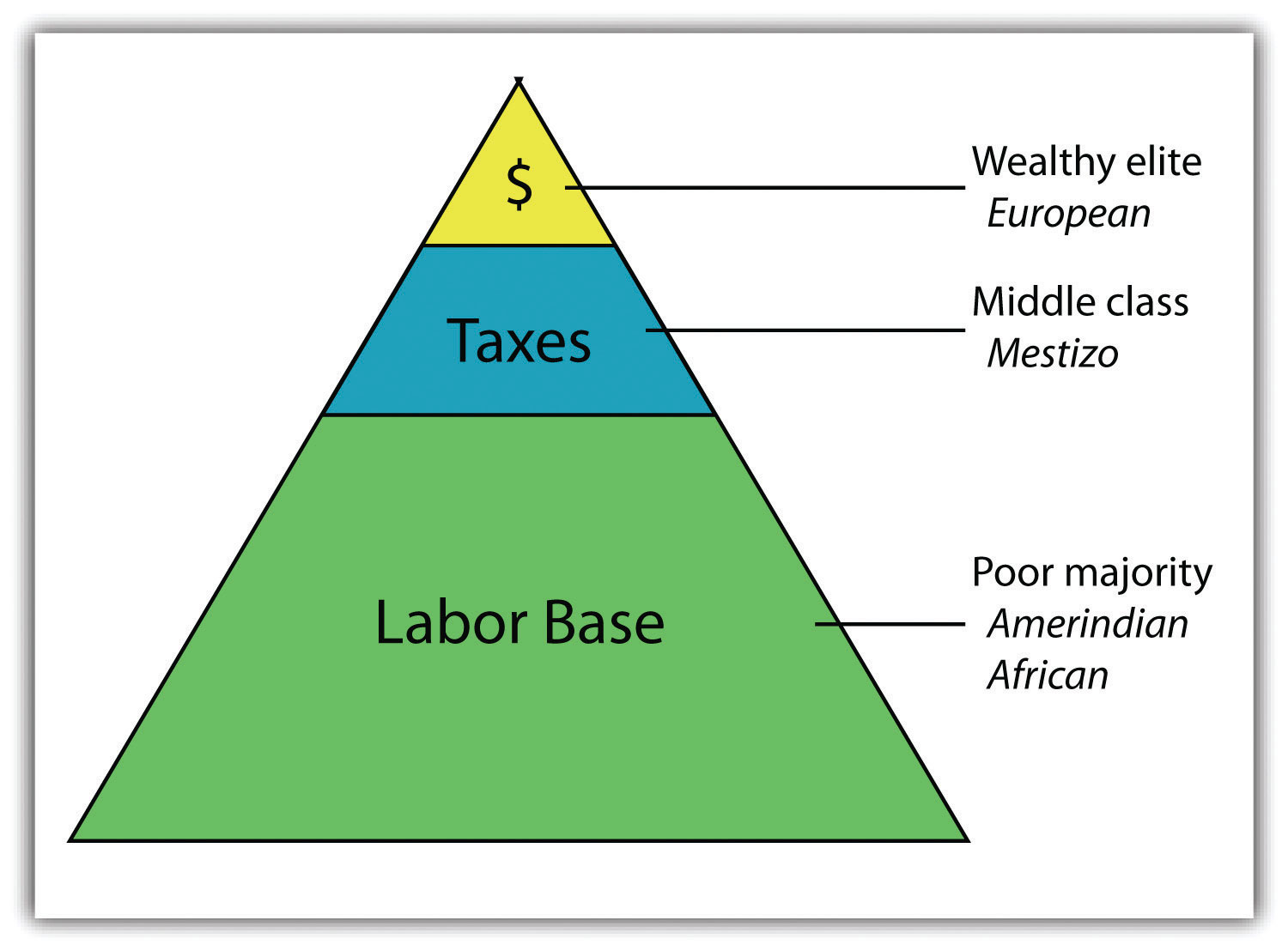the different social class in america Each of these is a different starting-place for a sociological analysis of social class in america  class in america a diagram of class structure.