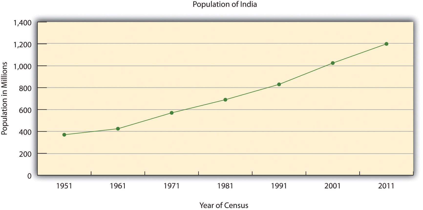 the population growth rate in india