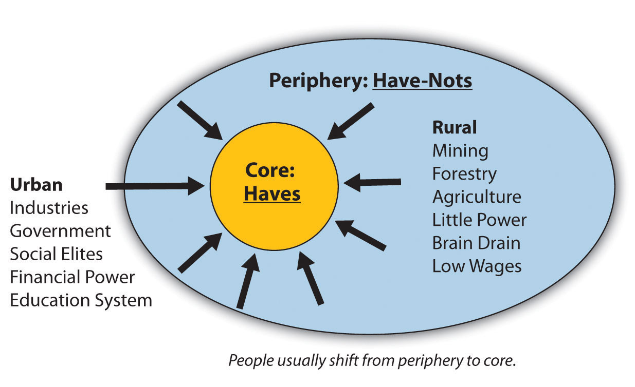 southeast asia and core population theory The world can readily be divided into a core and periphery, with the core containing  the theory of core and periphery  and southeast asia and between.