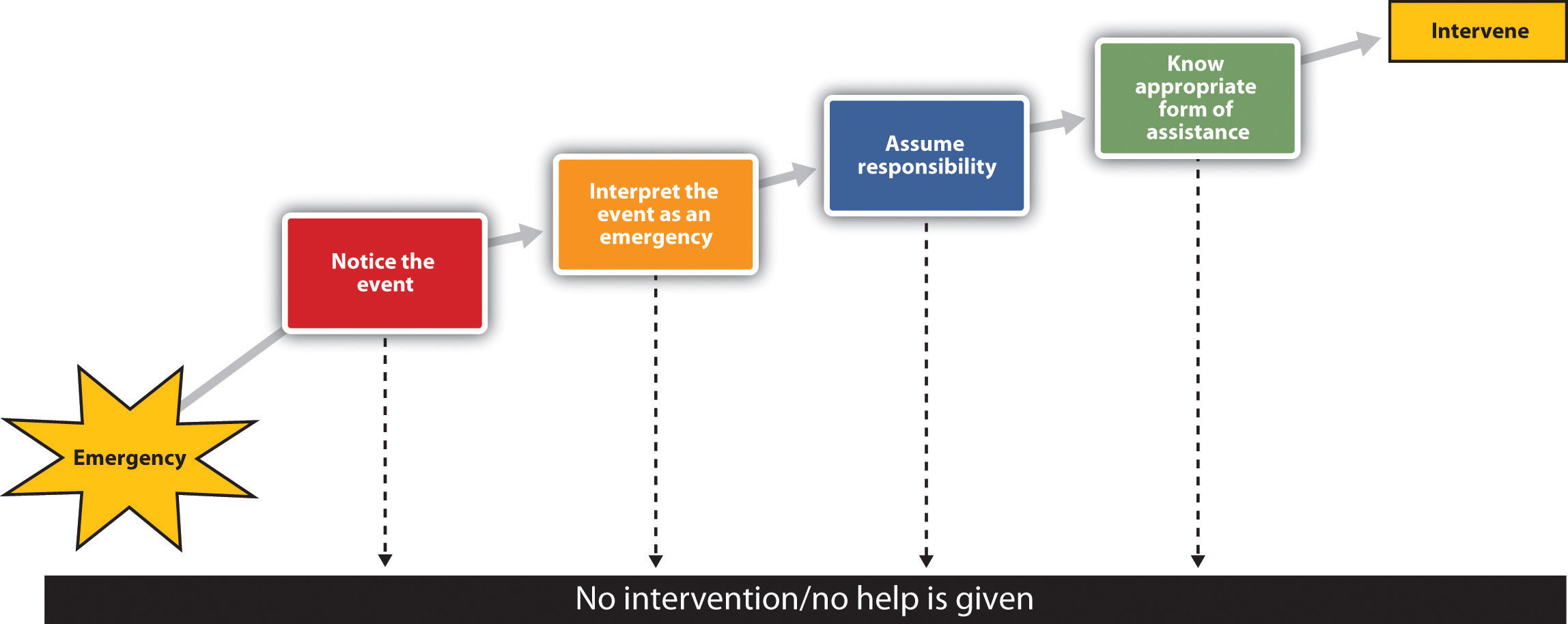 stages of intervention in social work The seven-stage crisis intervention model: a road map to goal attainment, problem solving, and crisis resolution -- roberts and ottens 5 329 figure -- brief treatment and crisis intervention.